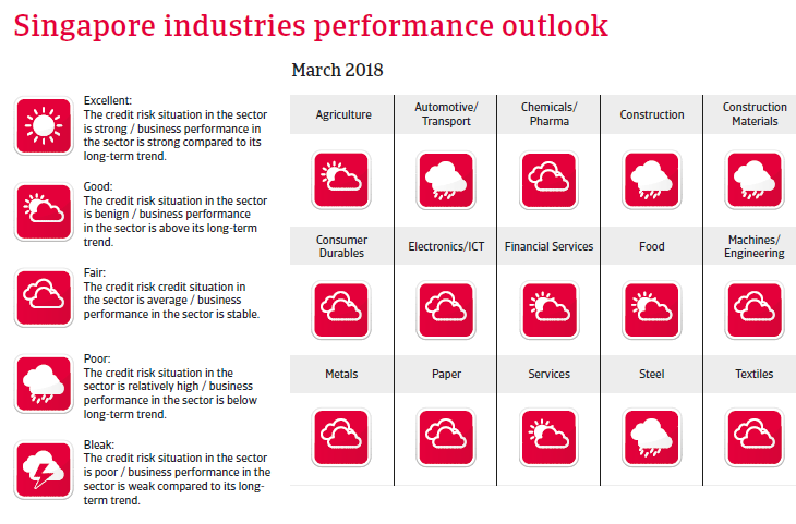 APAC Singapore 2018 Industries performances forecast