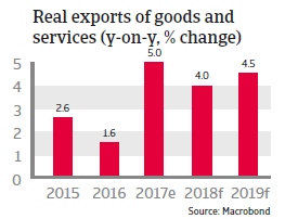 APAC Singapore 2018 Real exports of goods and services