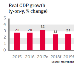 APAC South Korea 2018 Real GDP growth
