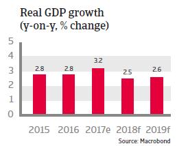 APAC South Korea 2018 Real GDP growth