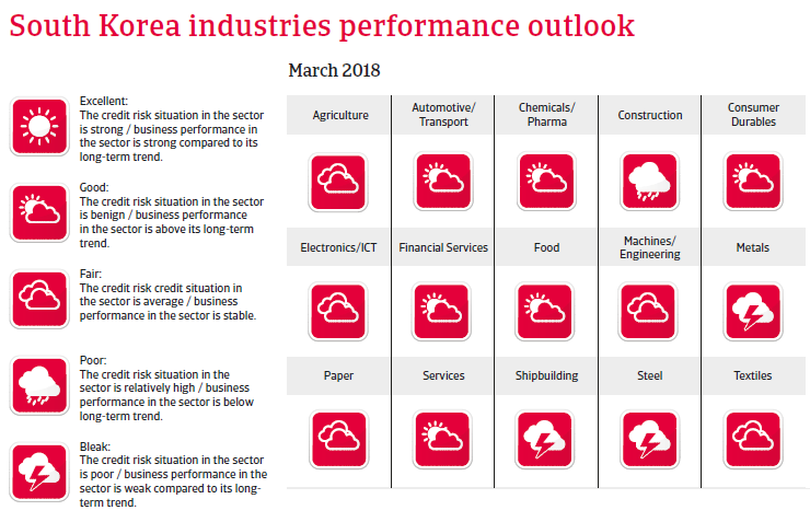 APAC South Korea 2018 Industries performances forecast