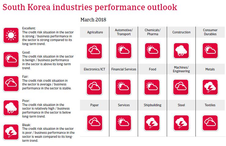 APAC South Korea 2018 Industries performances forecast
