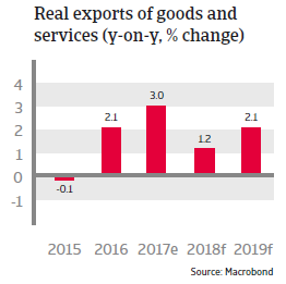 APAC South Korea 2018 Real exports of goods and services