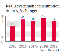 APAC South Korea 2018 Real government consumption