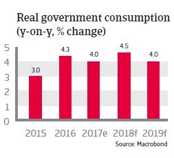 APAC South Korea 2018 Real government consumption