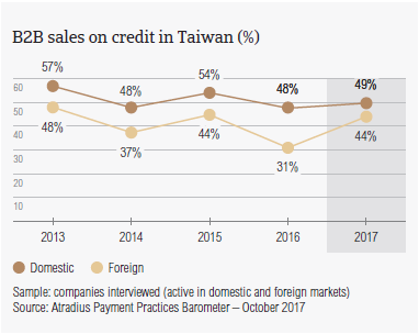 B2B sale on credit in Taiwan