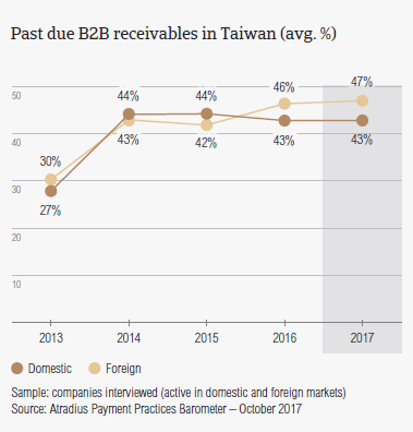 Past due B2B receivables in Taiwan