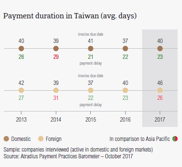 Payment duration in Taiwan