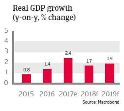 APAC Taiwan 2018 Real GDP growth