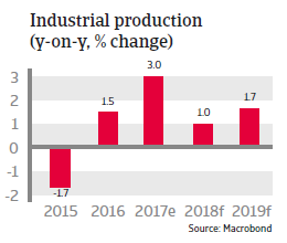 APAC Taiwan 2018 Industrial production