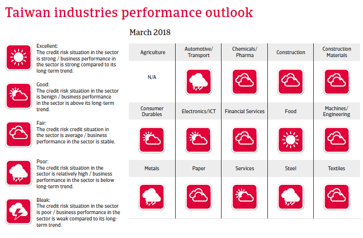 APAC Taiwan 2018 Industries performances forecast