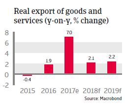 APAC Taiwan 2018 Real exports of goods and services