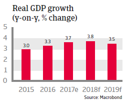 APAC Thailand 2018  Real GDP growth