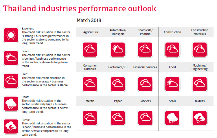 APAC Thailand 2018 Industries performances forecast