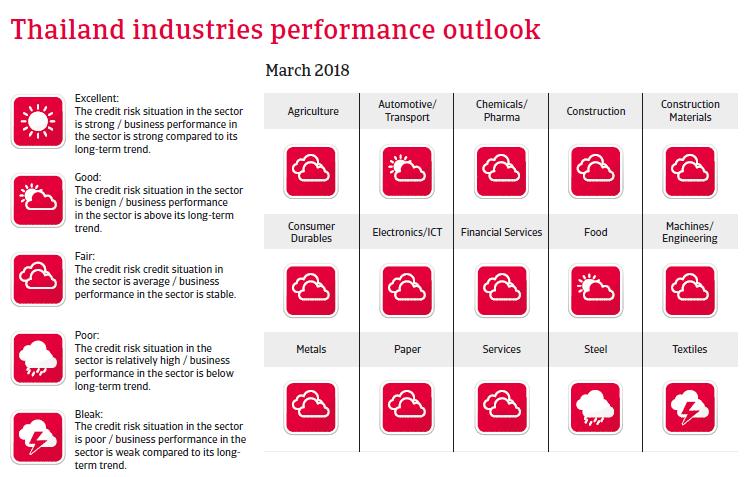 APAC Thailand 2018 Industries performances forecast
