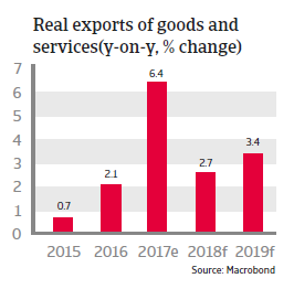 APAC Thailand 2018 Real exports of goods and services