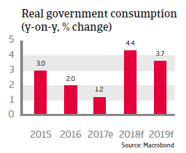 APAC Thailand 2018 Real government consumption