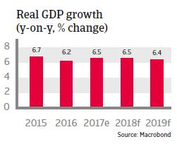 APAC Vietnam 2018 Real GDP growth