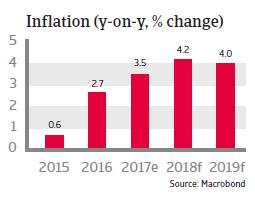 APAC Vietnam 2018 Inflation