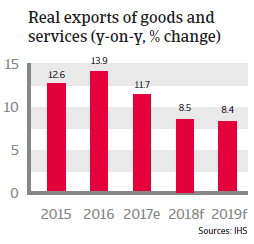 APAC Vietnam 2018 Real exports of goods and services