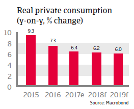 APAC Vietnam 2018 Real private consumption