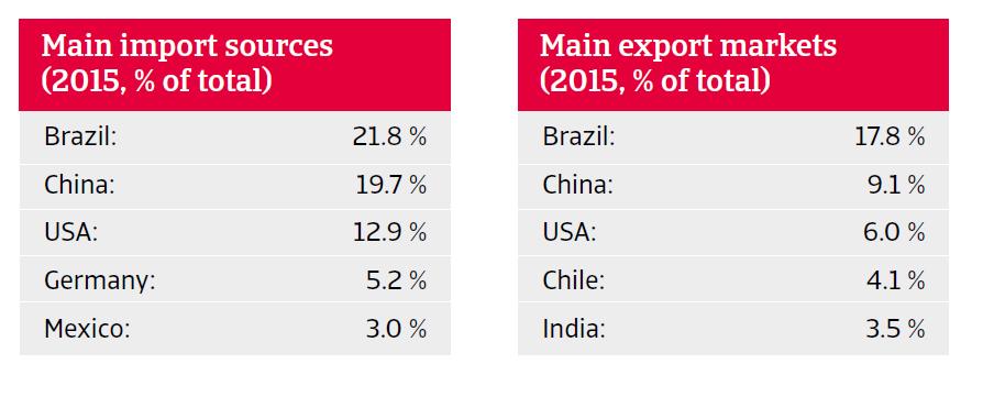 2017 Argentina Import Export