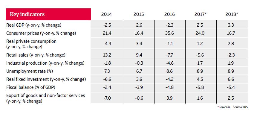 2017 Argentina key figures