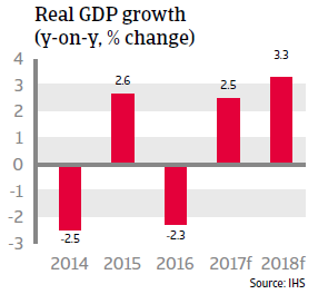 Arg GDP growth