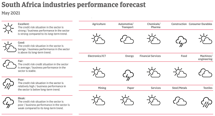 Performance of South African industries May 2021