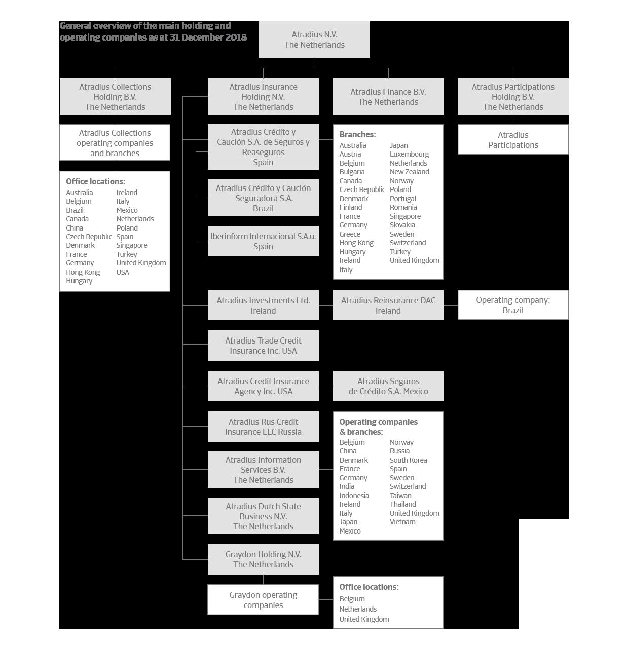 Atradius organisation chart