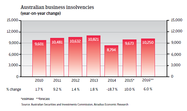 Australian business insolvencies