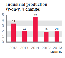 Australia industrial production