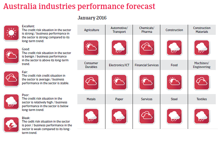 Australia Industries Performance Forecast