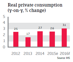 Real private consumption