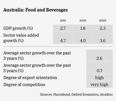 Australian food sector expected growth in the coming years