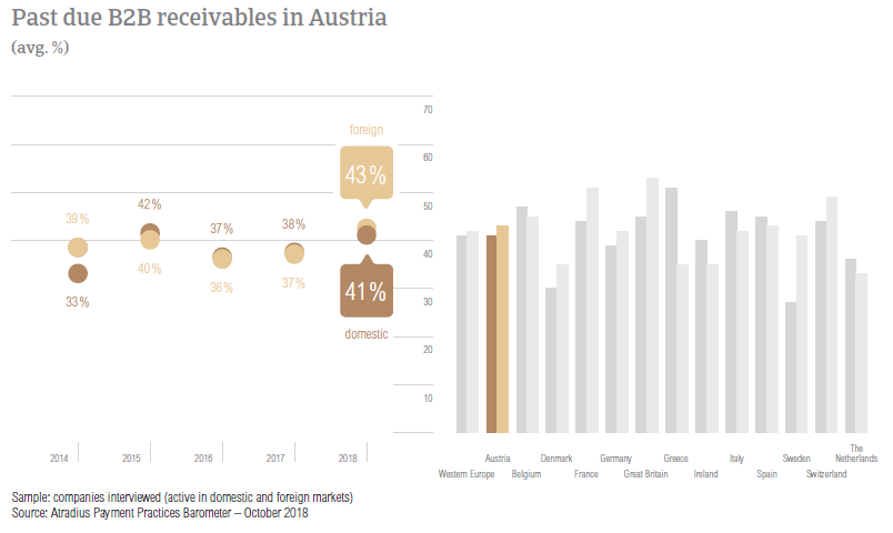 Past due B2B receivables in Austria 2018