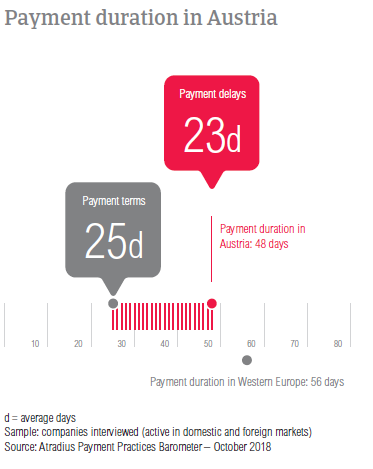 Payment duration in Austria 2018