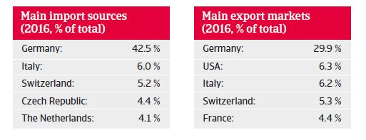 Trading partners Austria