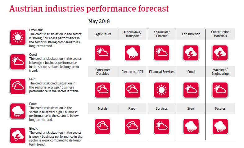 Austria sectors