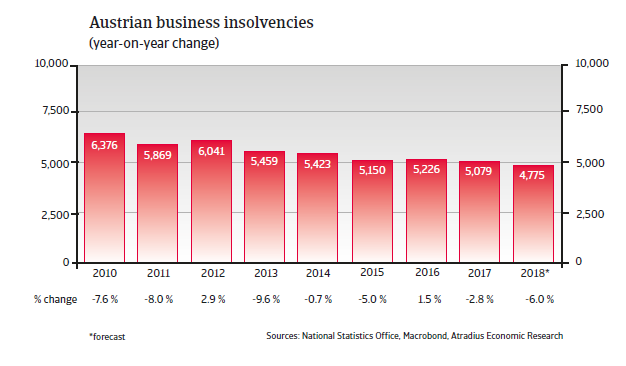 Austria Insolvencies