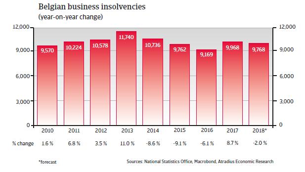 Belgium insolvencies