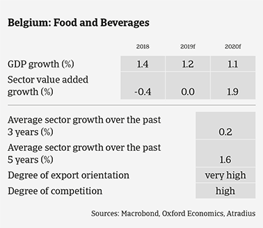 Belgian food sector expected growth in the coming years