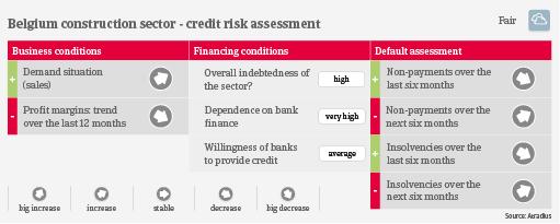 Belgium construction credit risk industry trends   Atradius