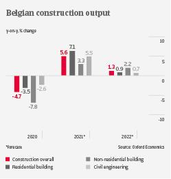 Belgium construction output industry trends   Atradius