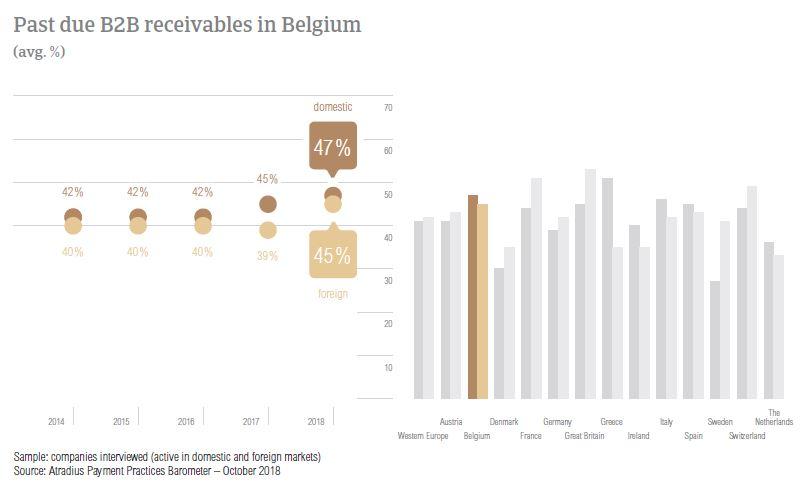 Past due B2B receivables in Belgium 2018