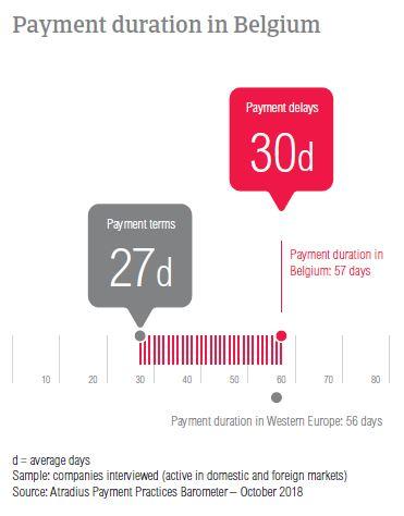 Payment duration Belgium 2018