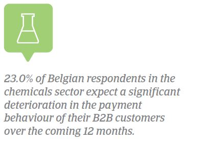 Payment by industry Belgium 2018