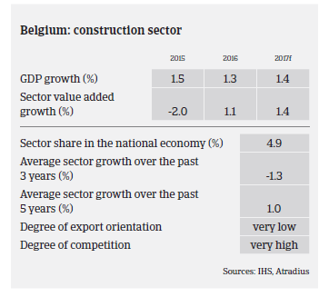 Belgium Sector performance