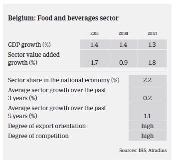Sector performance Belgium food market monitor