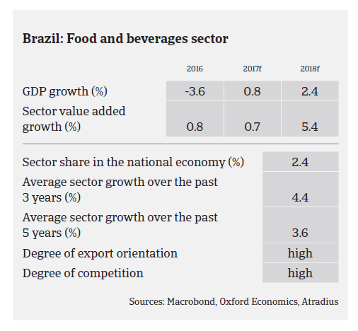 Market Monitor Food Brazil 2017 pic2